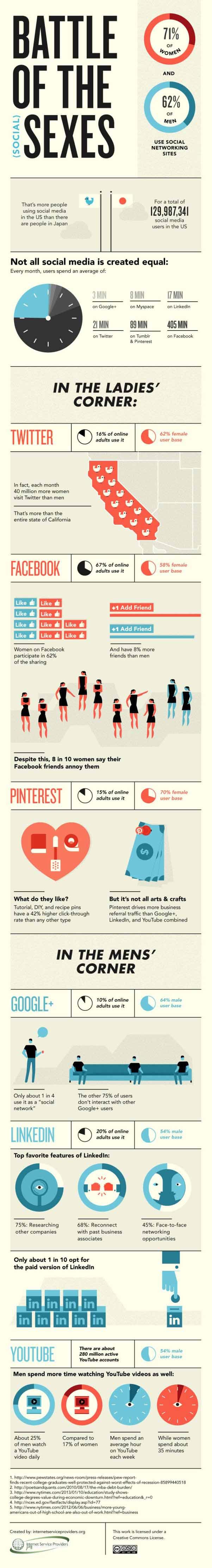 social media men women