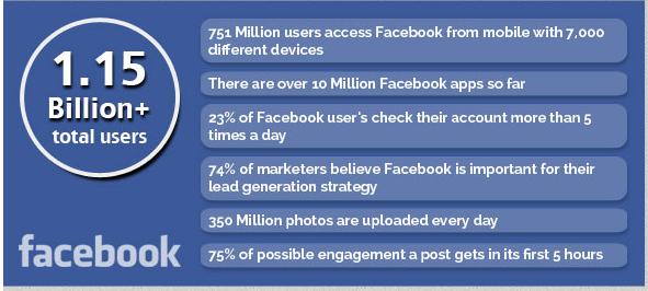 2003 වසරේදී Facebook, Twitter වගේම අනිත් Social Networks වල වැඩ කිඩ