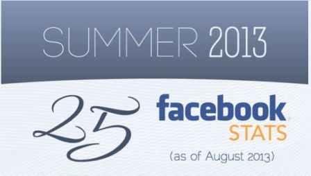 2013 වසරේ Facebook වල වැඩ කිඩ – Infographic