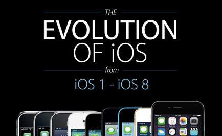 iOS  අද තියන තැන දක්වා දියුණු වූ ආකාරය