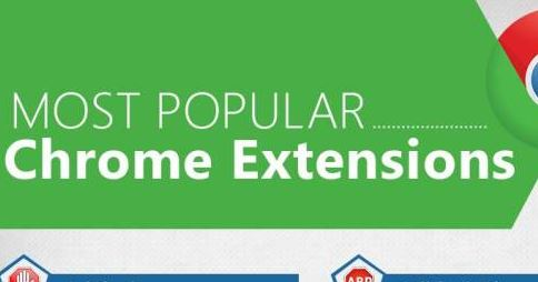 ජනප්‍රියම Google Chrome Extensions 18 | Infographic