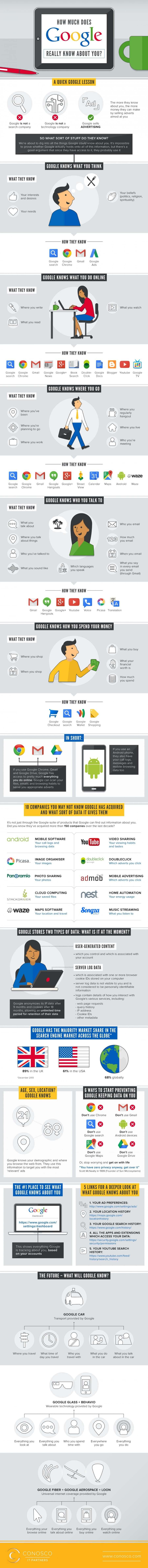Google Know (2) (1)