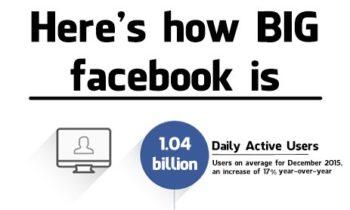 Facebook කොතරම් විශාලද කියලා ඔබ දන්නවාද?