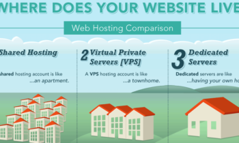 Shared Hosting, VPS Hosting සහ Dedicated Hosting වල වෙනස්කම් [Infographic]